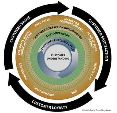 Customer-Experience-Cycle